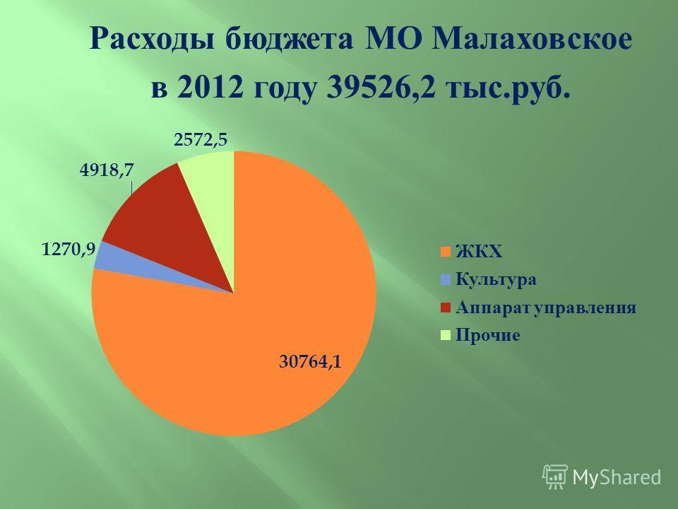 Расходы бюджета МО Малаховское в 2012 году 39526,2 тыс. руб.