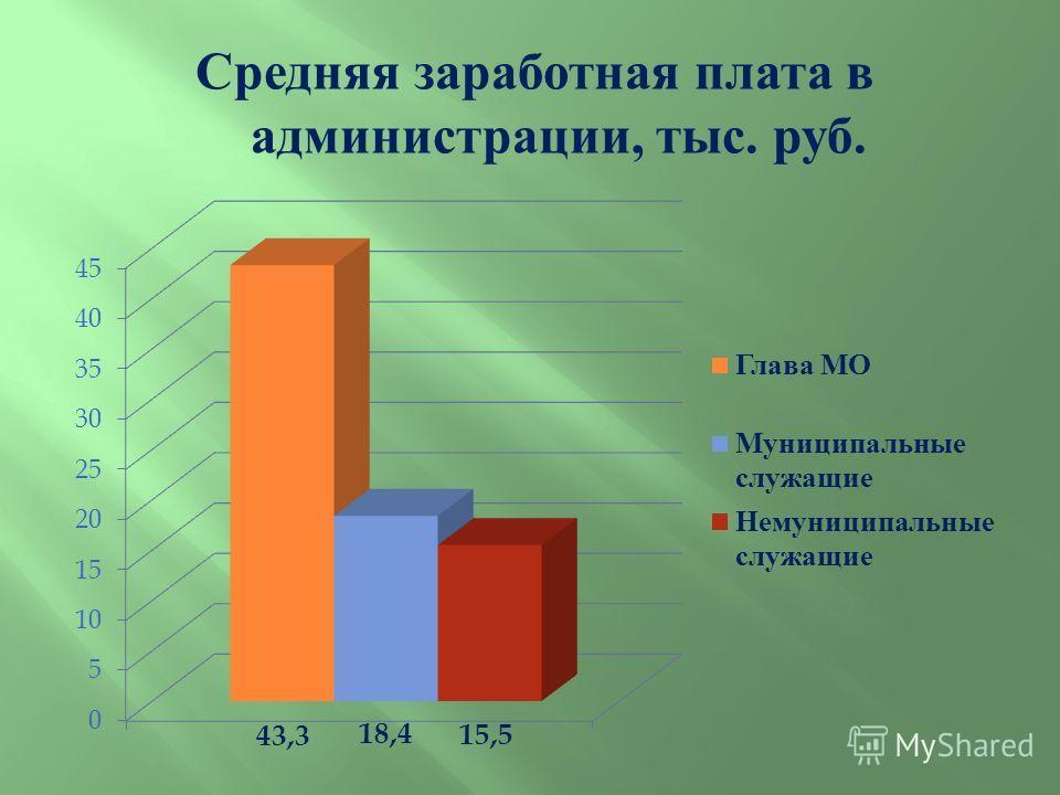 Средняя заработная плата в администрации, тыс. руб.