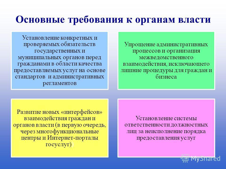 Основные требования к органам власти Установление конкретных и проверяемых обязательств государственных и муниципальных органов перед гражданами в области качества предоставляемых услуг на основе стандартов и административных регламентов Упрощение ад