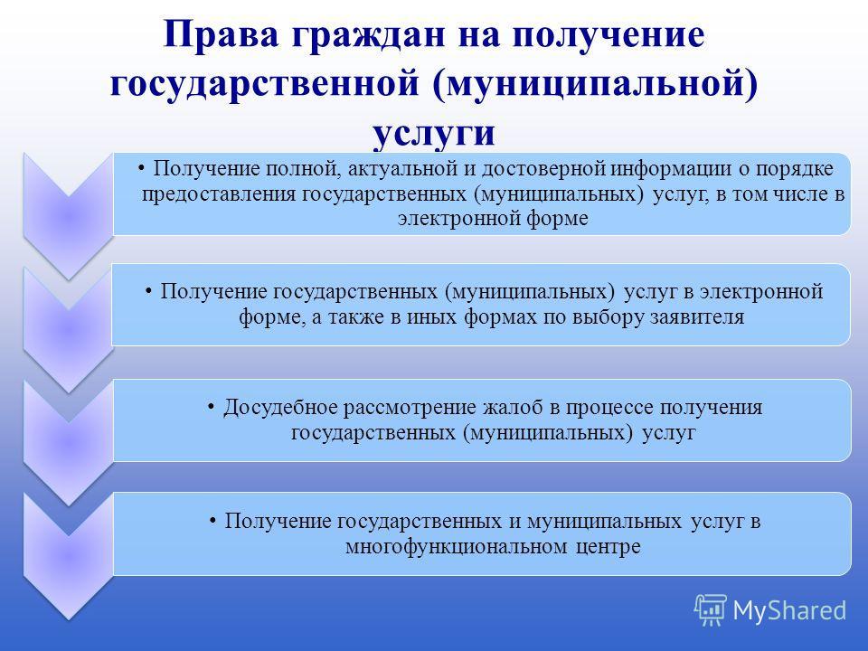 Права граждан на получение государственной (муниципальной) услуги Получение полной, актуальной и достоверной информации о порядке предоставления государственных (муниципальных) услуг, в том числе в электронной форме Получение государственных (муницип