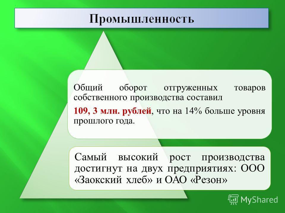 Общий оборот отгруженных товаров собственного производства составил 109, 3 млн. рублей, что на 14% больше уровня прошлого года. Самый высокий рост производства достигнут на двух предприятиях: ООО «Заокский хлеб» и ОАО «Резон»