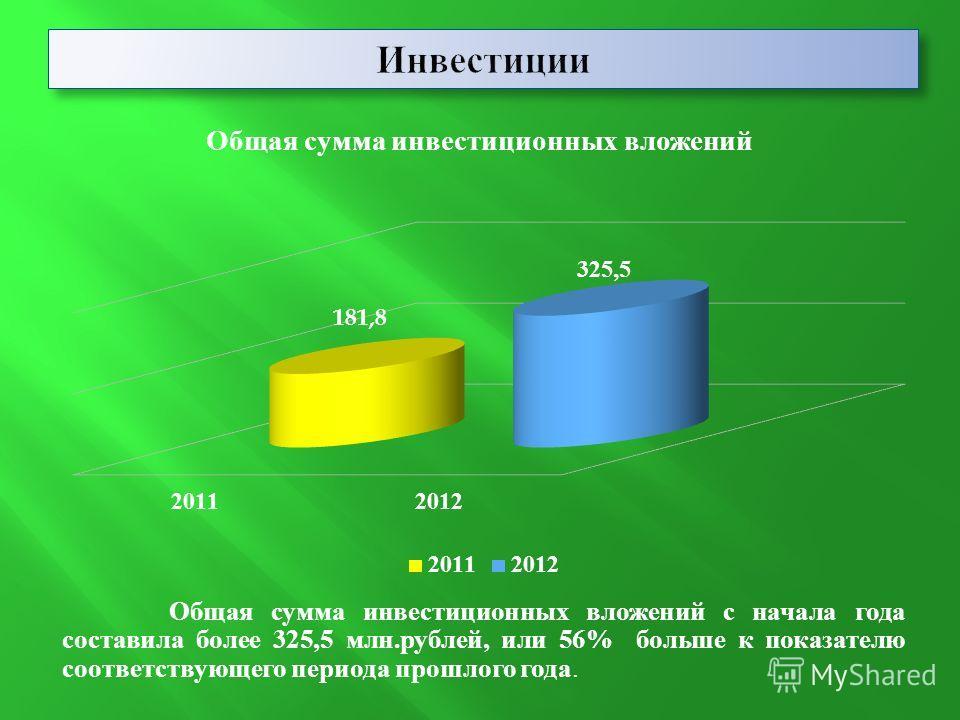 Общая сумма инвестиционных вложений с начала года составила более 325,5 млн.рублей, или 56% больше к показателю соответствующего периода прошлого года.
