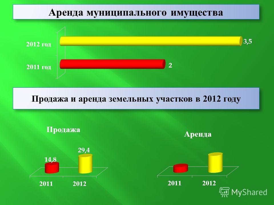 Аренда муниципального имущества Продажа и аренда земельных участков в 2012 году