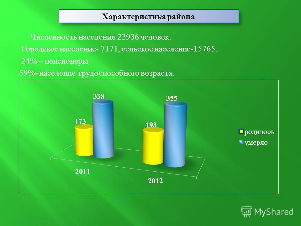 Численность населения 22936 человек. Городское население- 7171, сельское население-15765. 24% – пенсионеры 59%- население трудоспособного возраста. Характеристика района