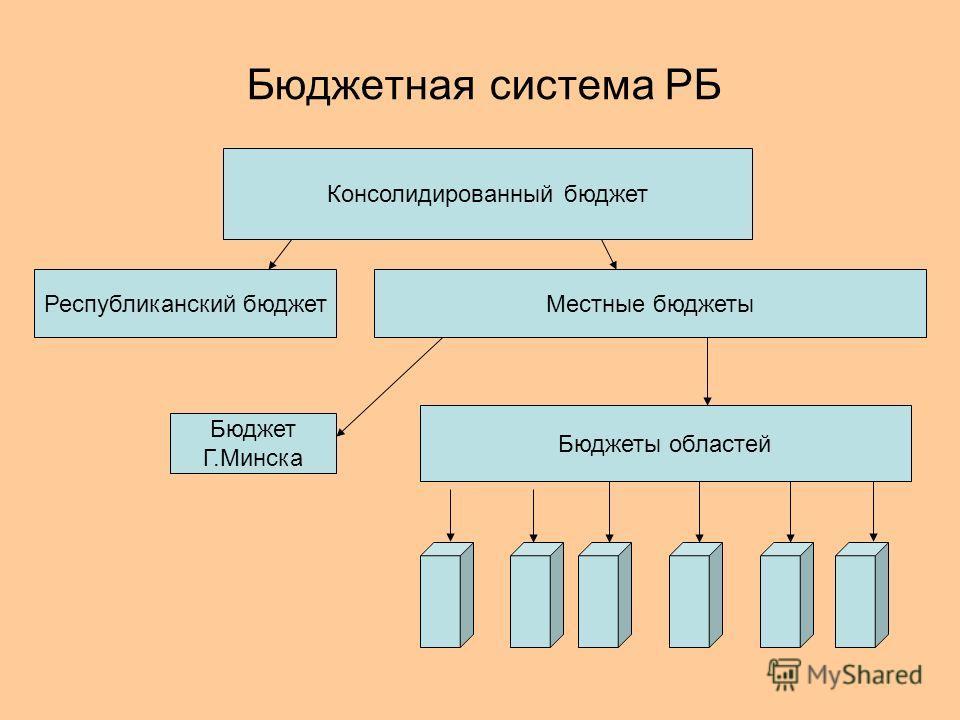Бюджетная система РБ Консолидированный бюджет Республиканский бюджетМестные бюджеты Бюджет Г.Минска Бюджеты областей