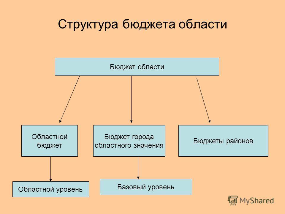Структура бюджета области Бюджет области Областной бюджет Бюджет города областного значения Бюджеты районов Областной уровень Базовый уровень