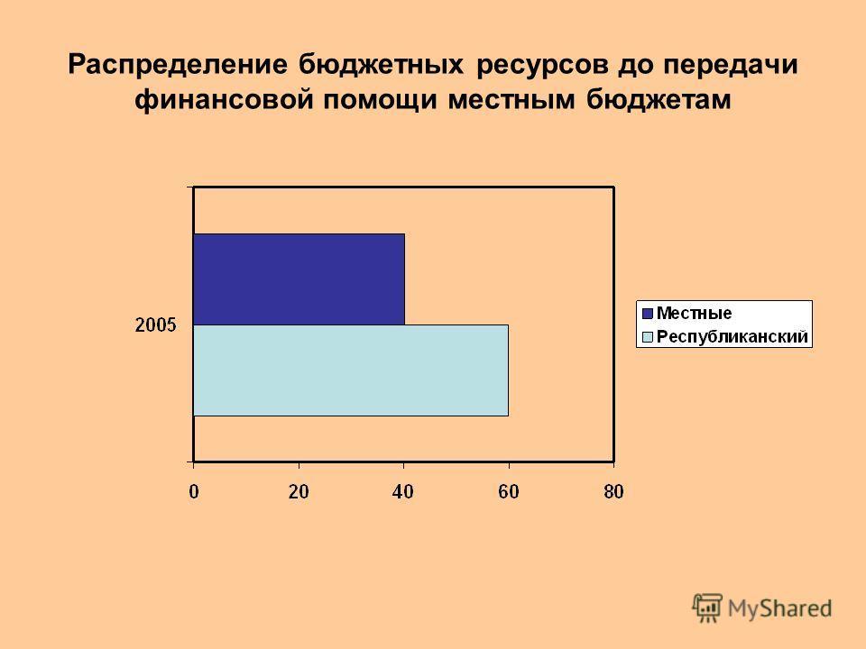 Распределение бюджетных ресурсов до передачи финансовой помощи местным бюджетам