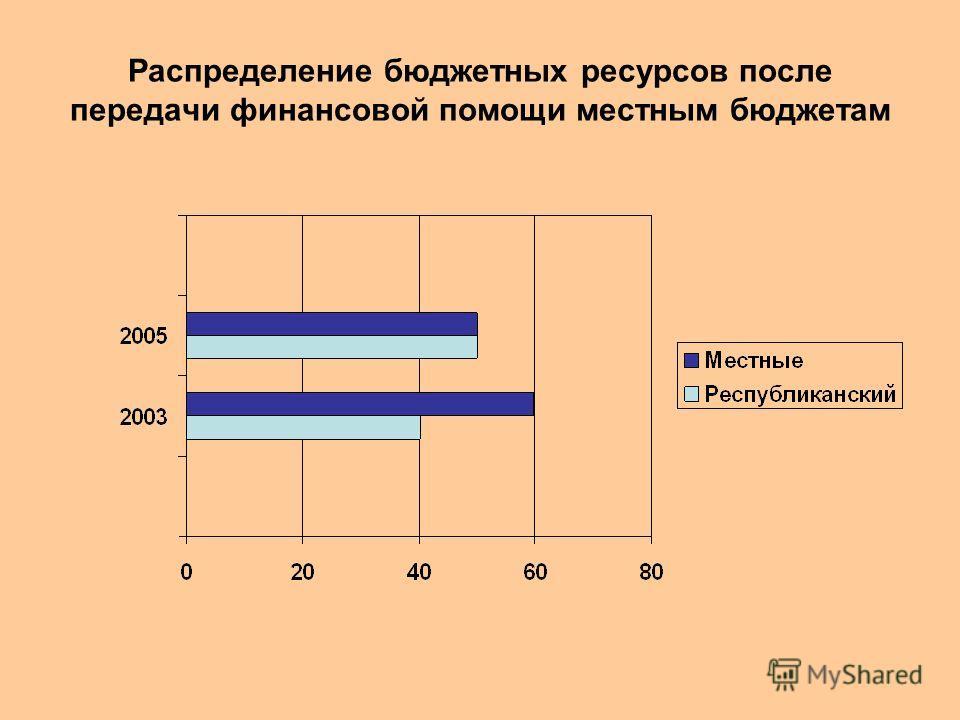 Распределение бюджетных ресурсов после передачи финансовой помощи местным бюджетам