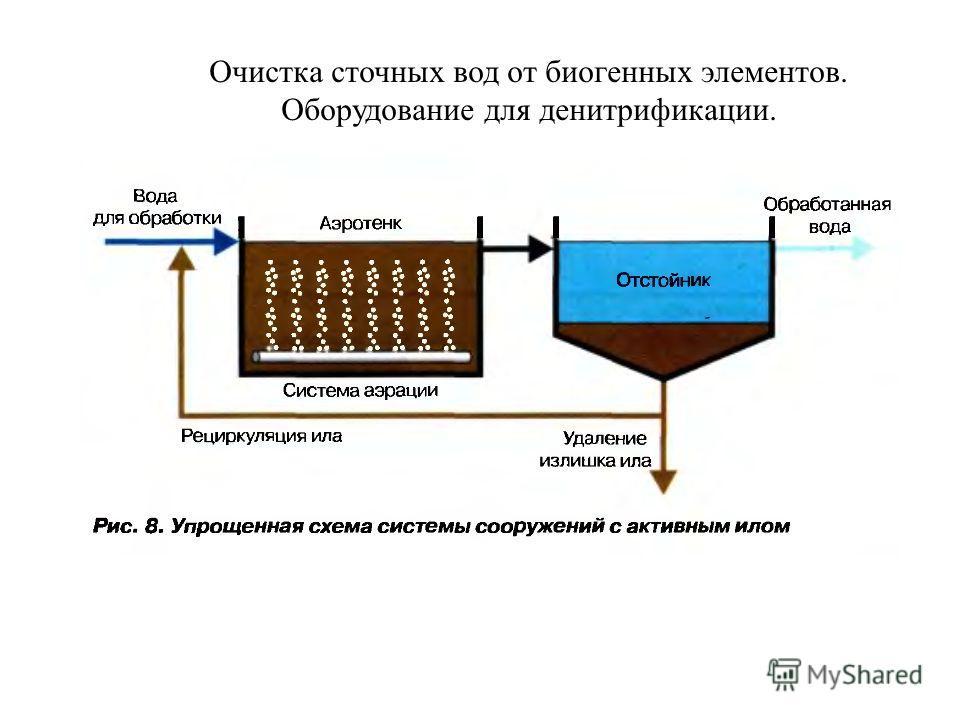 Очистка сточных вод от биогенных элементов. Оборудование для денитрификации.
