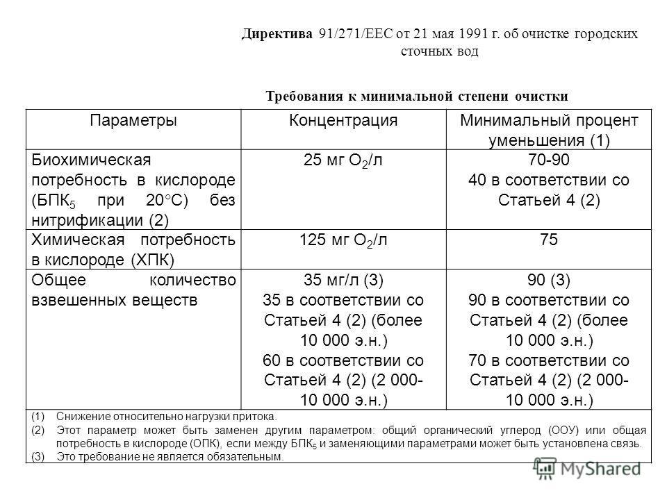 Директива 91/271/EEC от 21 мая 1991 г. об очистке городских сточных вод ПараметрыКонцентрацияМинимальный процент уменьшения (1) Биохимическая потребность в кислороде (БПК 5 при 20°С) без нитрификации (2) 25 мг О 2 /л70-90 40 в соответствии со Статьей