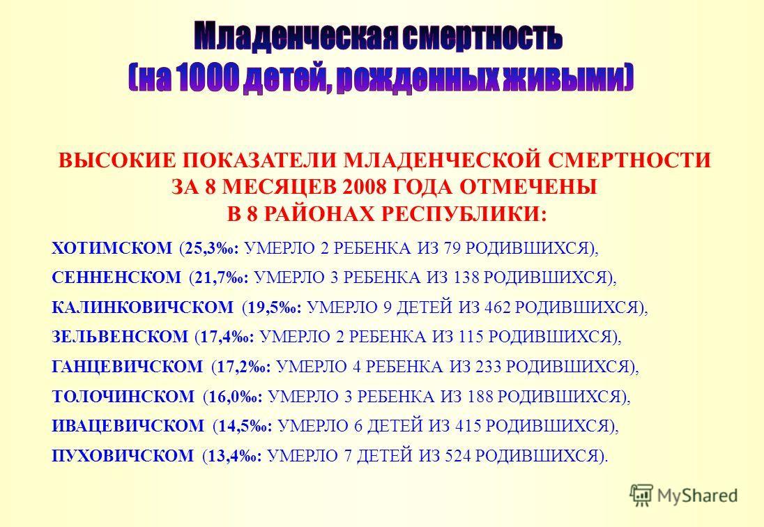 ВЫСОКИЕ ПОКАЗАТЕЛИ МЛАДЕНЧЕСКОЙ СМЕРТНОСТИ ЗА 8 МЕСЯЦЕВ 2008 ГОДА ОТМЕЧЕНЫ В 8 РАЙОНАХ РЕСПУБЛИКИ: ХОТИМСКОМ (25,3: УМЕРЛО 2 РЕБЕНКА ИЗ 79 РОДИВШИХСЯ), СЕННЕНСКОМ (21,7: УМЕРЛО 3 РЕБЕНКА ИЗ 138 РОДИВШИХСЯ), КАЛИНКОВИЧСКОМ (19,5: УМЕРЛО 9 ДЕТЕЙ ИЗ 462