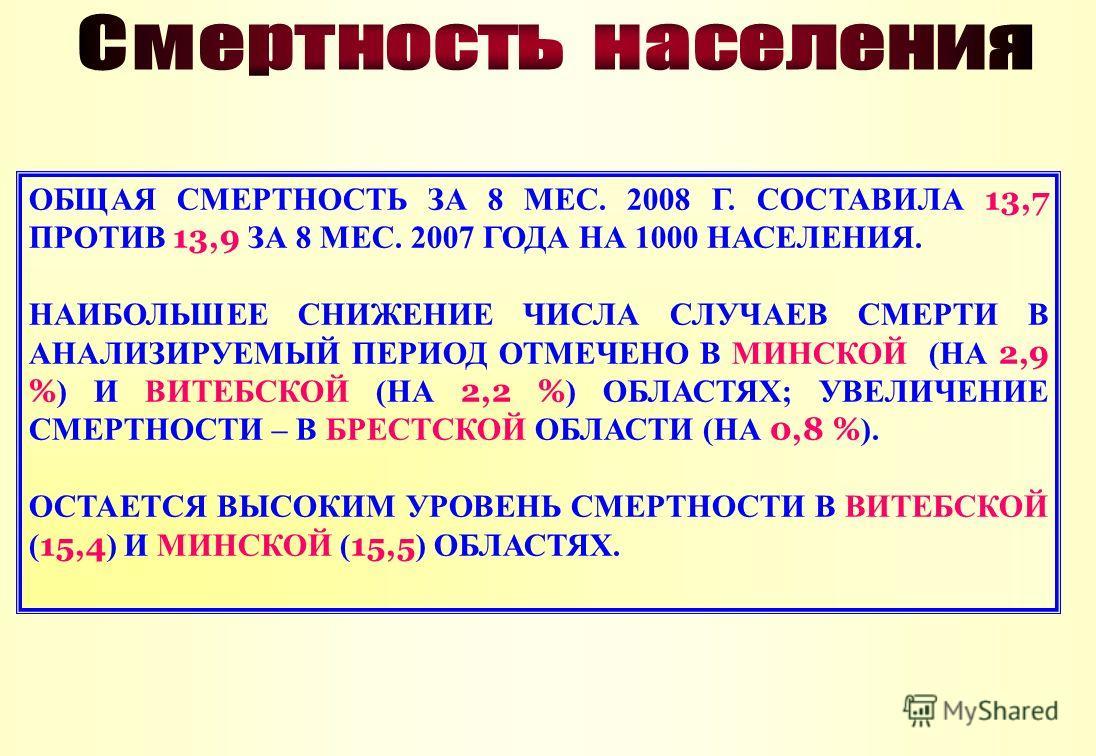 ОБЩАЯ СМЕРТНОСТЬ ЗА 8 МЕС. 2008 Г. СОСТАВИЛА 13,7 ПРОТИВ 13,9 ЗА 8 МЕС. 2007 ГОДА НА 1000 НАСЕЛЕНИЯ. НАИБОЛЬШЕЕ СНИЖЕНИЕ ЧИСЛА СЛУЧАЕВ СМЕРТИ В АНАЛИЗИРУЕМЫЙ ПЕРИОД ОТМЕЧЕНО В МИНСКОЙ (НА 2,9 % ) И ВИТЕБСКОЙ (НА 2,2 % ) ОБЛАСТЯХ; УВЕЛИЧЕНИЕ СМЕРТНОСТ