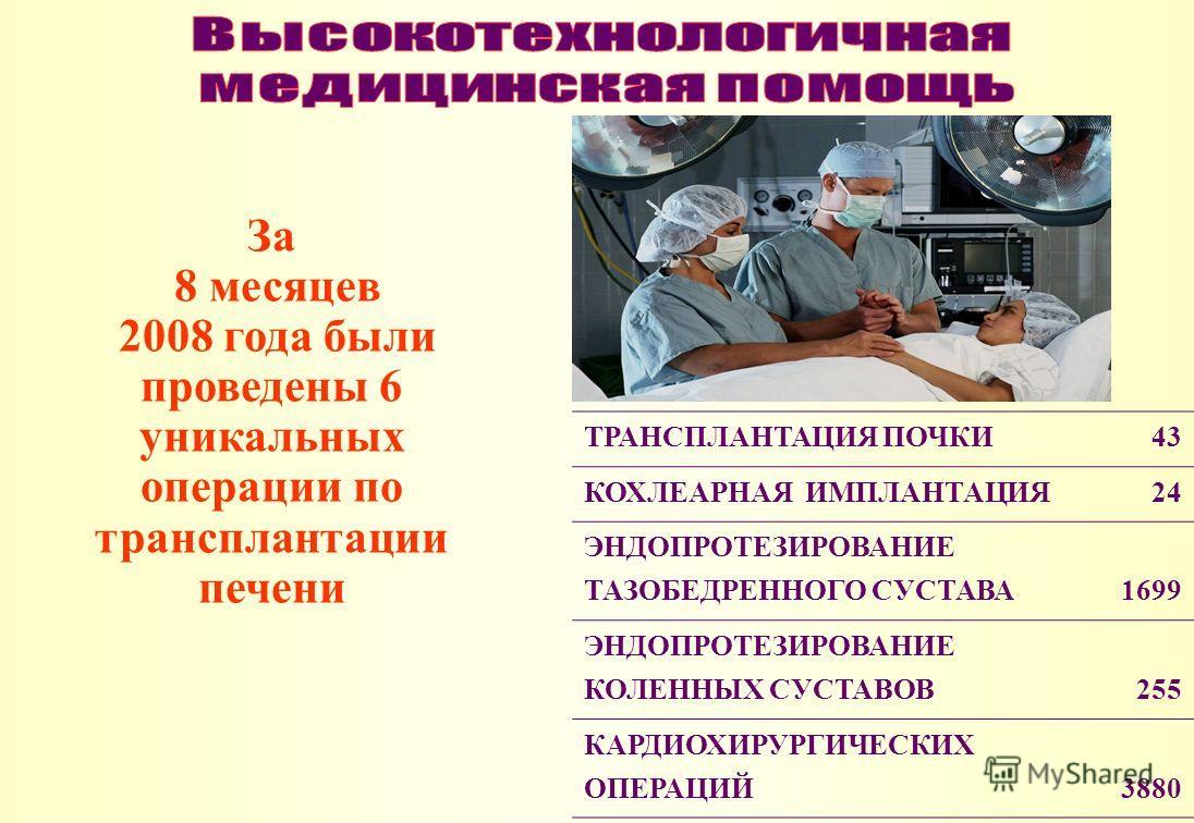 За 8 месяцев 2008 года были проведены 6 уникальных операции по трансплантации печени ТРАНСПЛАНТАЦИЯ ПОЧКИ43 КОХЛЕАРНАЯ ИМПЛАНТАЦИЯ24 ЭНДОПРОТЕЗИРОВАНИЕ ТАЗОБЕДРЕННОГО СУСТАВА1699 ЭНДОПРОТЕЗИРОВАНИЕ КОЛЕННЫХ СУСТАВОВ255 КАРДИОХИРУРГИЧЕСКИХ ОПЕРАЦИЙ388