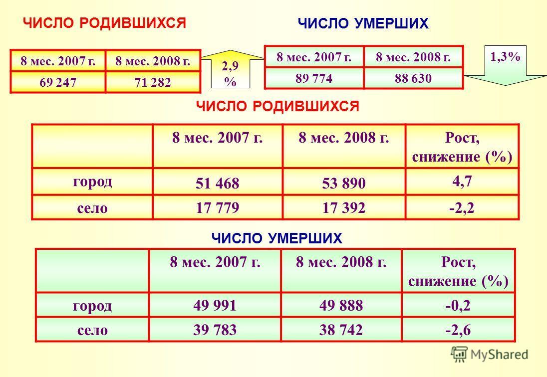 1,3%1,3% 2,9%2,9% ЧИСЛО РОДИВШИХСЯ 8 мес. 2007 г.8 мес. 2008 г. 69 24771 282 ЧИСЛО УМЕРШИХ 8 мес. 2007 г.8 мес. 2008 г. 89 77488 630 ЧИСЛО РОДИВШИХСЯ 8 мес. 2007 г.8 мес. 2008 г.Рост, снижение (%) город 51 46853 890 4,7 село17 77917 392-2,2 ЧИСЛО УМЕ