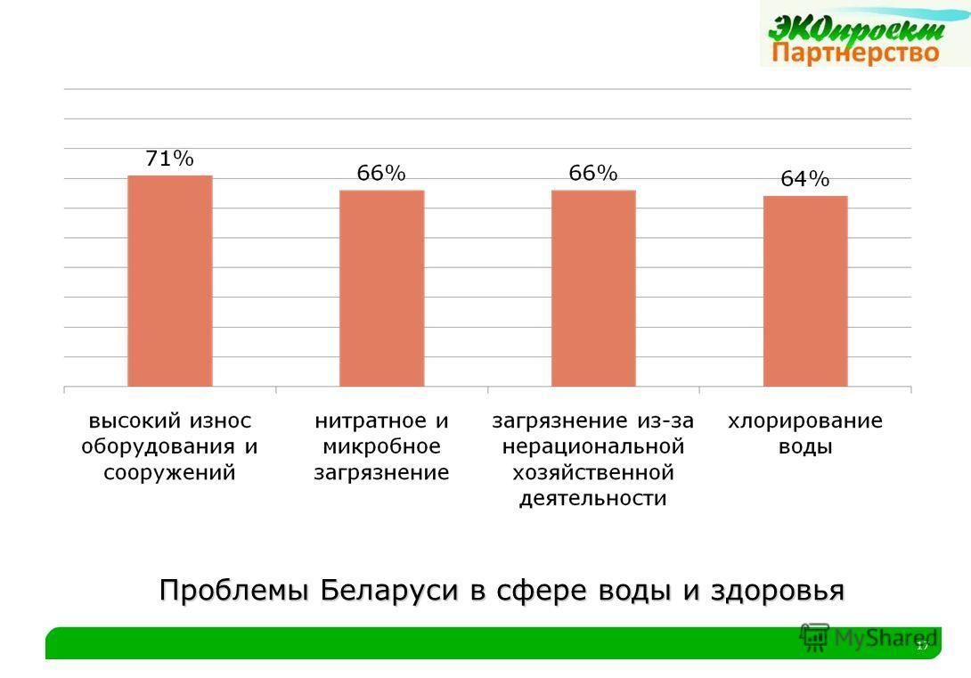 17 Проблемы Беларуси в сфере воды и здоровья