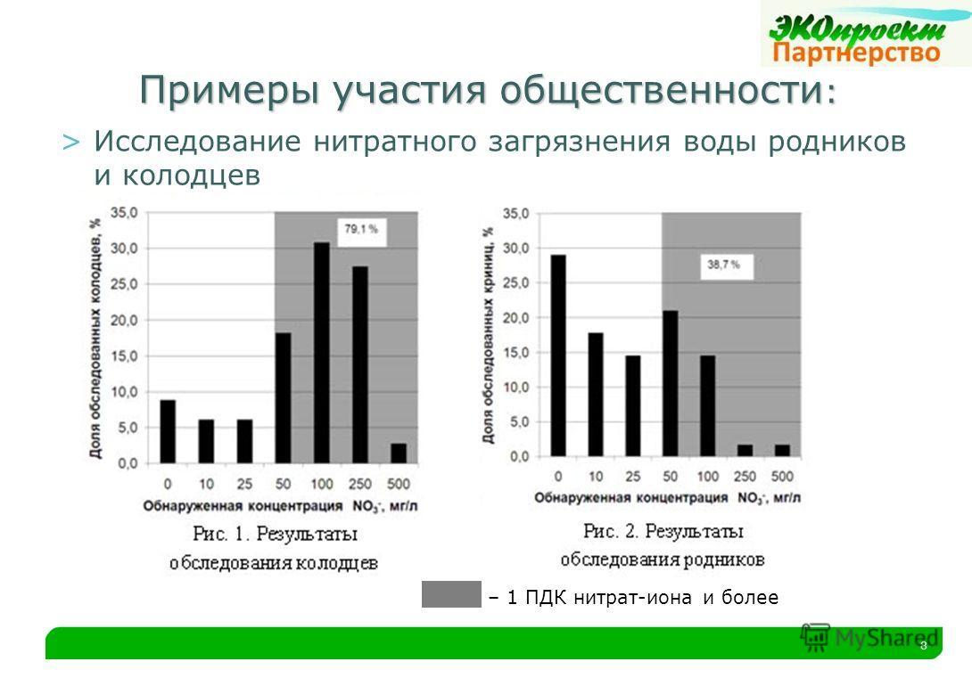 8 Примеры участия общественности : >Исследование нитратного загрязнения воды родников и колодцев – 1 ПДК нитрат-иона и более