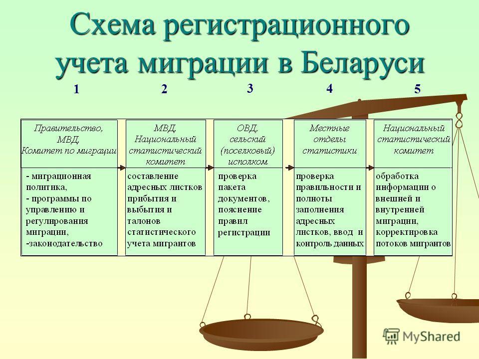 Схема регистрационного учета миграции в Беларуси 12 34 5