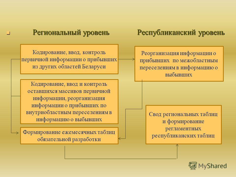 Региональный уровень Республиканский уровень Региональный уровень Республиканский уровень Кодирование, ввод, контроль первичной информации о прибывших из других областей Беларуси Кодирование, ввод и контроль оставшихся массивов первичной информации,