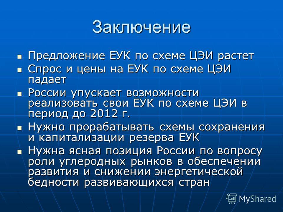 Заключение Предложение ЕУК по схеме ЦЭИ растет Предложение ЕУК по схеме ЦЭИ растет Спрос и цены на ЕУК по схеме ЦЭИ падает Спрос и цены на ЕУК по схеме ЦЭИ падает России упускает возможности реализовать свои ЕУК по схеме ЦЭИ в период до 2012 г. Росси