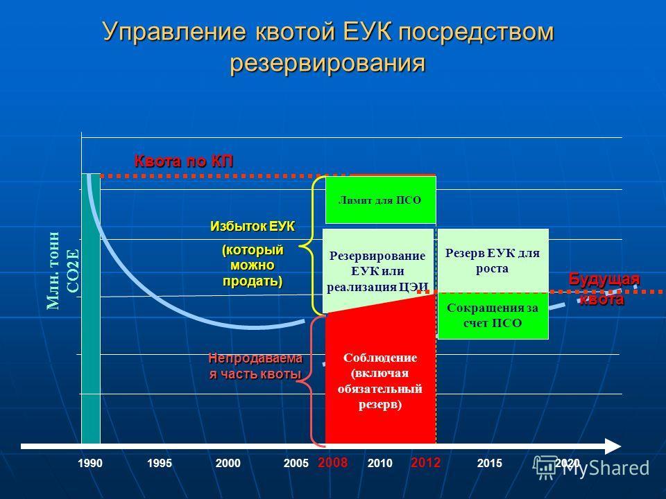 Управление квотой ЕУК посредством резервирования 1990 1995 2000 2005 2008 2010 2012 2015 2020 Млн. тонн CO2E Квота по КП Избыток ЕУК (который можно продать) Резервирование ЕУК или реализация ЦЭИ Соблюдение (включая обязательный резерв) Непродаваема я