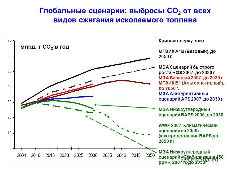 Глобальные сценарии: выбросы СО 2 от всех видов сжигания ископаемого топлива млрд. т СО 2 в год Кривые сверху вниз МГЭИК A1B (Базовый), до 2050 г. МЭА Сценарий быстрого роста HGS 2007, до 2030 г. МЭА Базовый 2007, до 2030 г. МГЭИК В1 (Альтернативный)