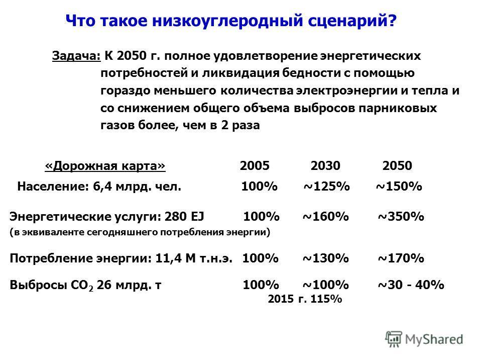 Что такое низкоуглеродный сценарий? Задача: К 2050 г. полное удовлетворение энергетических потребностей и ликвидация бедности с помощью гораздо меньшего количества электроэнергии и тепла и со снижением общего объема выбросов парниковых газов более, ч