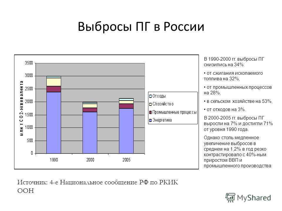 Выбросы ПГ в России В 1990-2000 гг. выбросы ПГ снизились на 34%: от сжигания ископаемого топлива на 32%, от промышленных процессов на 28%, в сельском хозяйстве на 53%, от отходов на 3%. В 2000-2005 гг. выбросы ПГ выросли на 7% и достигли 71% от уровн