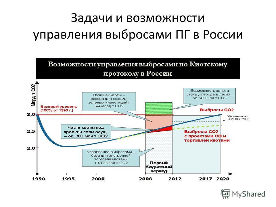 Задачи и возможности управления выбросами ПГ в России Возможности управления выбросами по Киотскому протоколу в России