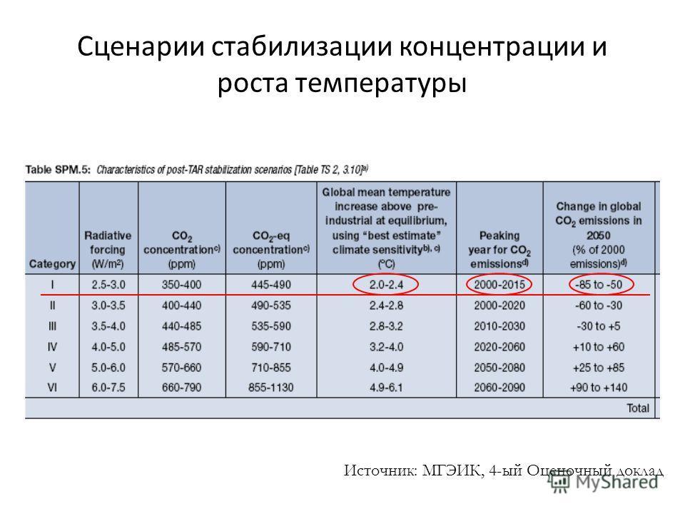 Сценарии стабилизации концентрации и роста температуры Источник: МГЭИК, 4-ый Оценочный доклад