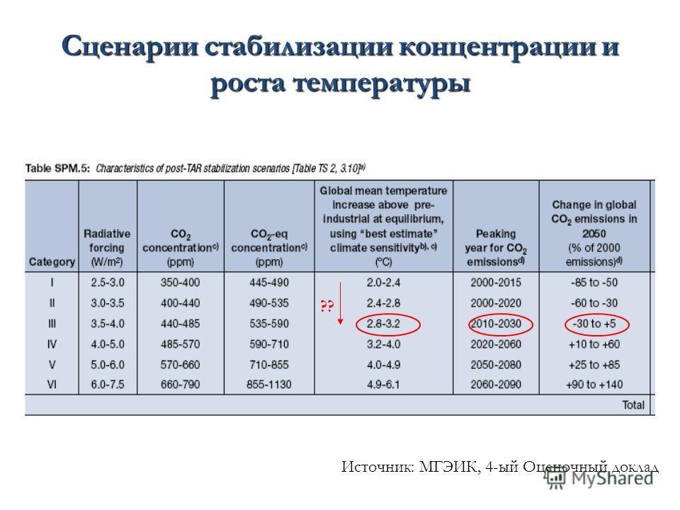 Сценарии стабилизации концентрации и роста температуры Источник: МГЭИК, 4-ый Оценочный доклад ??