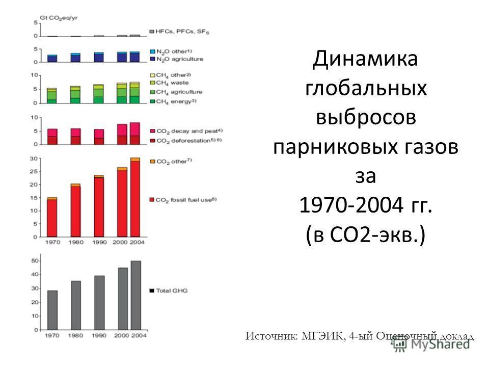 Динамика глобальных выбросов парниковых газов за 1970-2004 гг. (в СО2-экв.) Источник: МГЭИК, 4-ый Оценочный доклад