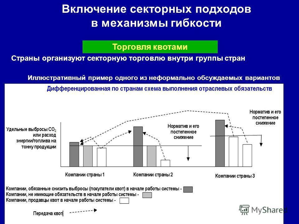 Включение секторных подходов в механизмы гибкости Страны организуют секторную торговлю внутри группы стран Торговля квотами Иллюстративный пример одного из неформально обсуждаемых вариантов
