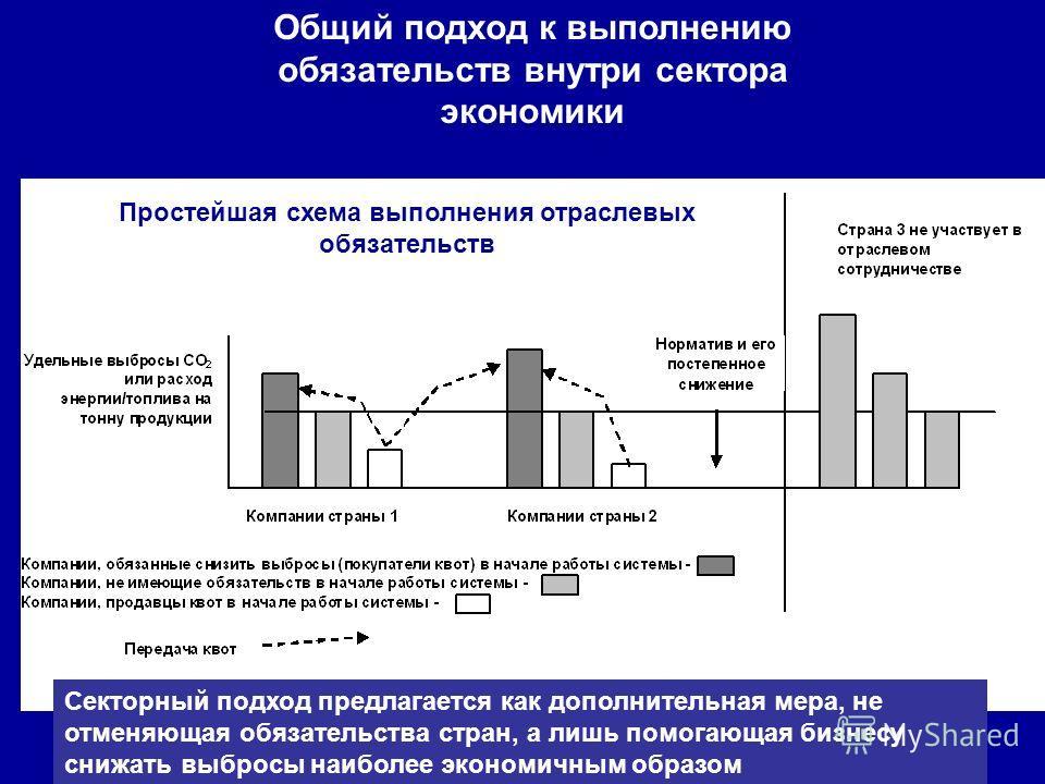 Общий подход к выполнению обязательств внутри сектора экономики Секторный подход предлагается как дополнительная мера, не отменяющая обязательства стран, а лишь помогающая бизнесу снижать выбросы наиболее экономичным образом Простейшая схема выполнен