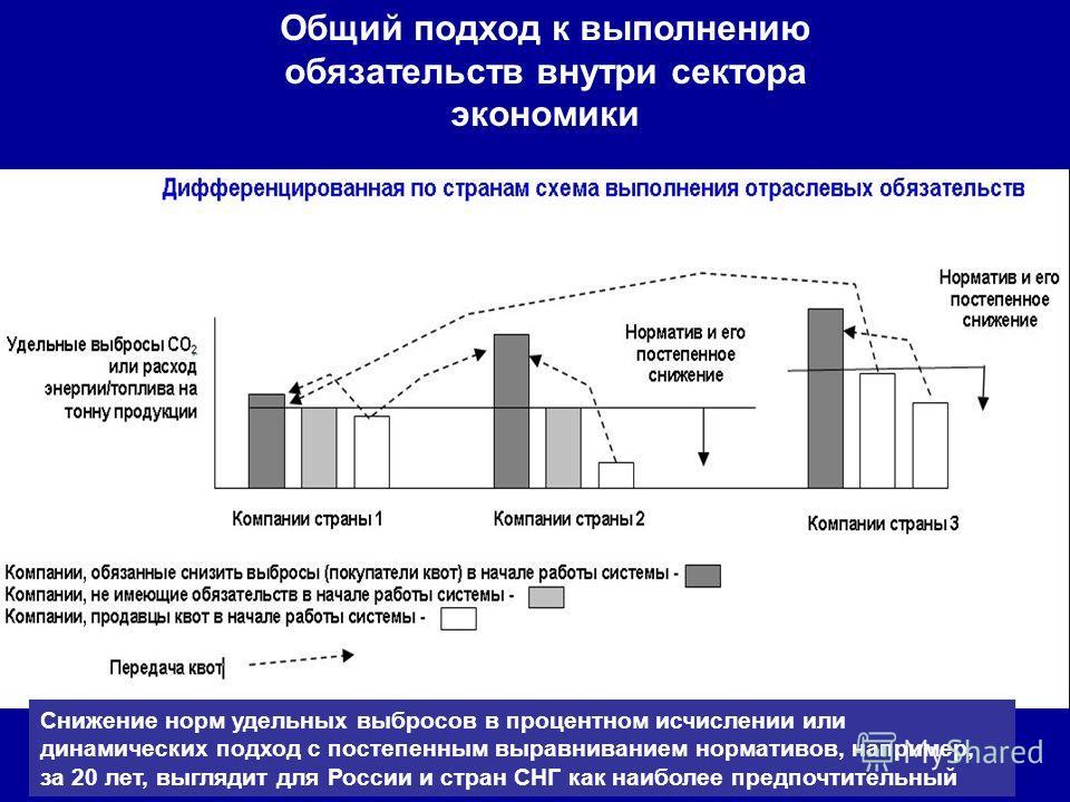 Общий подход к выполнению обязательств внутри сектора экономики Снижение норм удельных выбросов в процентном исчислении или динамических подход с постепенным выравниванием нормативов, например, за 20 лет, выглядит для России и стран СНГ как наиболее