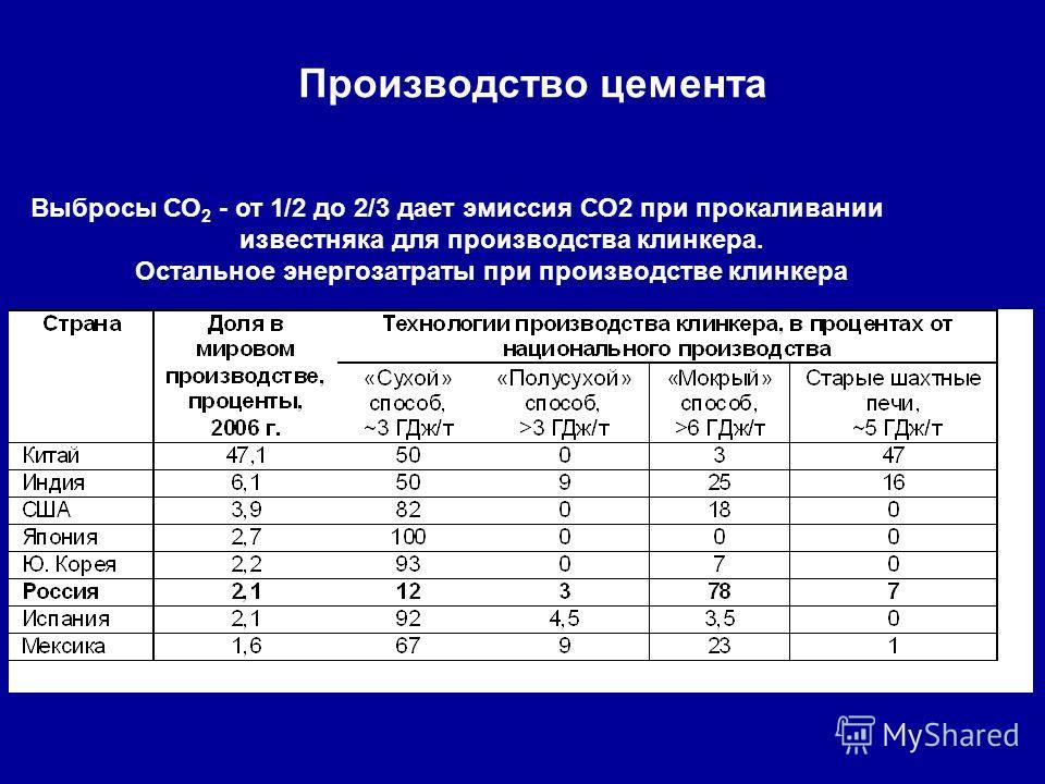 Производство цемента Выбросы СО 2 - от 1/2 до 2/3 дает эмиссия СО2 при прокаливании известняка для производства клинкера. Остальное энергозатраты при производстве клинкера