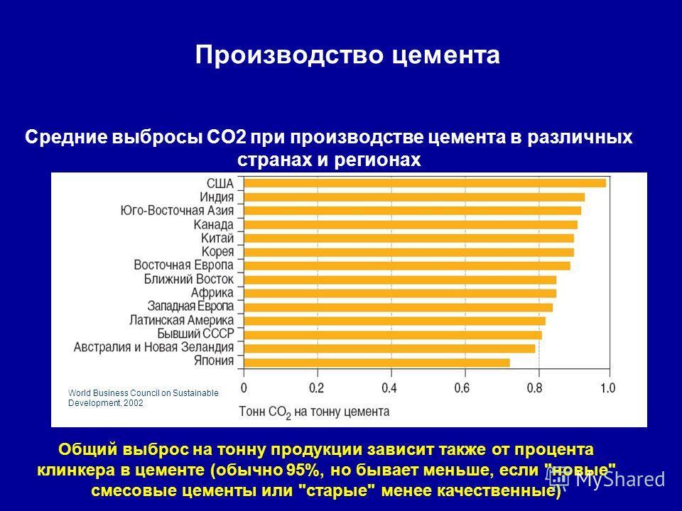 Производство цемента Средние выбросы CO2 при производстве цемента в различных странах и регионах Общий выброс на тонну продукции зависит также от процента клинкера в цементе (обычно 95%, но бывает меньше, если