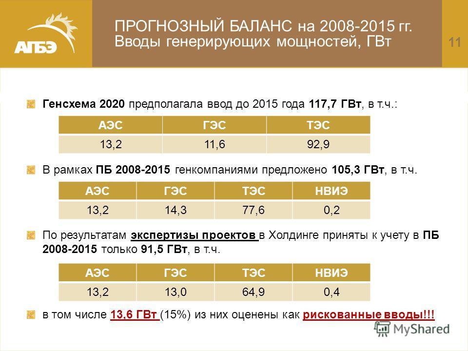 ПРОГНОЗНЫЙ БАЛАНС на 2008-2015 гг. Вводы генерирующих мощностей, ГВт Генсхема 2020 предполагала ввод до 2015 года 117,7 ГВт, в т.ч.: В рамках ПБ 2008-2015 генкомпаниями предложено 105,3 ГВт, в т.ч. По результатам экспертизы проектов в Холдинге принят