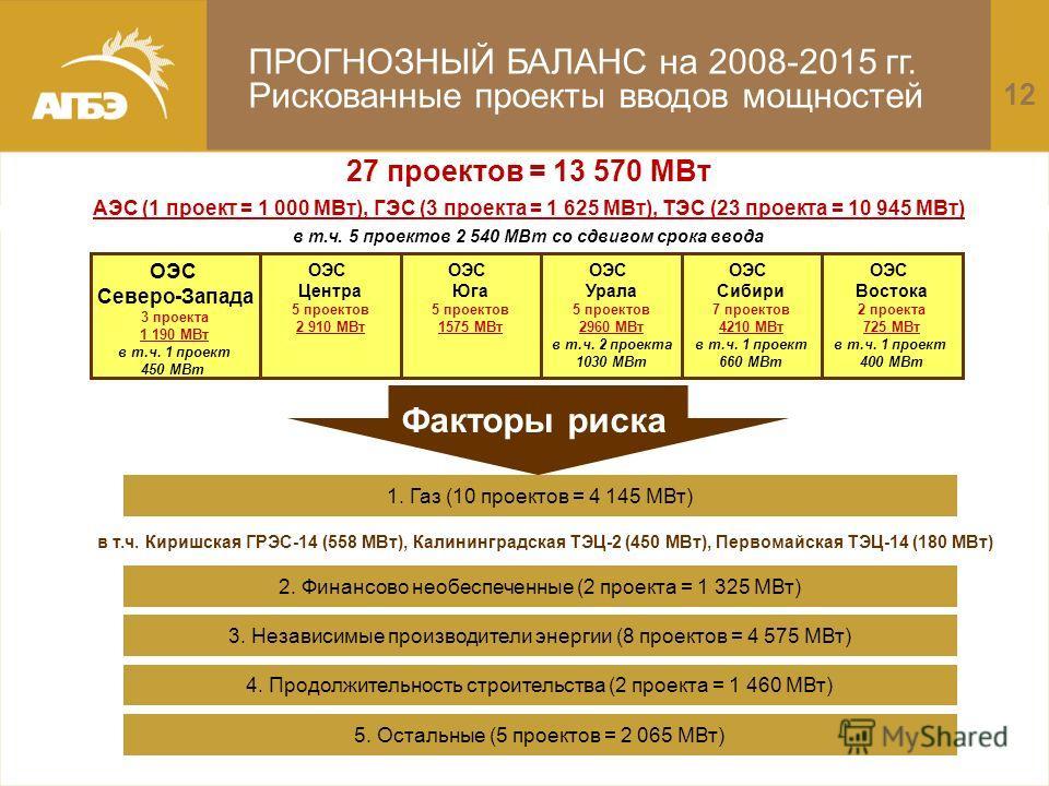 ПРОГНОЗНЫЙ БАЛАНС на 2008-2015 гг. Рискованные проекты вводов мощностей 27 проектов = 13 570 МВт АЭС (1 проект = 1 000 МВт), ГЭС (3 проекта = 1 625 МВт), ТЭС (23 проекта = 10 945 МВт) в т.ч. 5 проектов 2 540 МВт со сдвигом срока ввода 0 ОЭС Северо-За