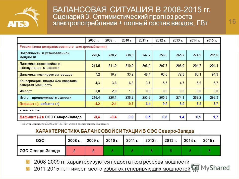 БАЛАНСОВАЯ СИТУАЦИЯ В 2008-2015 гг. Сценарий 3. Оптимистический прогноз роста электропотребления + полный состав вводов, ГВт 2008 г.2009 г.2010 г.2011 г.2012 г.2013 г.2014 г.2015 г. Россия (зона централизованного электроснабжения) Потребность в устан