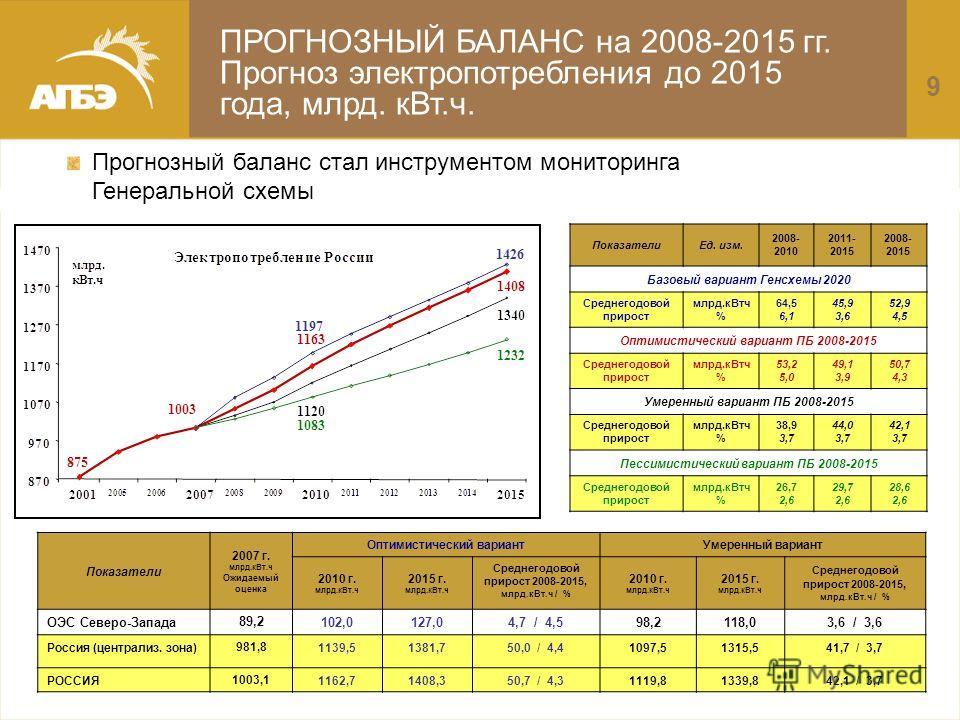 ПоказателиЕд. изм. 2008- 2010 2011- 2015 2008- 2015 Базовый вариант Генсхемы 2020 Среднегодовой прирост млрд.кВтч % 64,5 6,1 45,9 3,6 52,9 4,5 Оптимистический вариант ПБ 2008-2015 Среднегодовой прирост млрд.кВтч % 53,2 5,0 49,1 3,9 50,7 4,3 Умеренный
