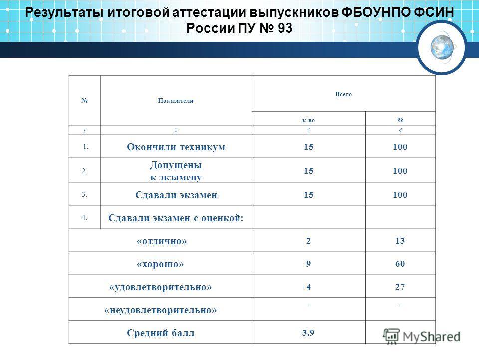 Результаты итоговой аттестации выпускников ФБОУНПО ФСИН России ПУ 93 Показатели Всего к-во% 1234 1. Окончили техникум 15100 2. Допущены к экзамену 15100 3. Сдавали экзамен 15100 4. Сдавали экзамен с оценкой: «отлично» 213 «хорошо» 960 «удовлетворител