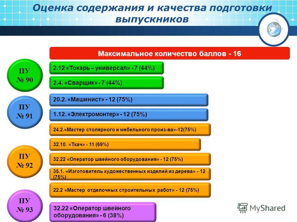 Оценка содержания и качества подготовки выпускников ПУ 90 2.12 «Токарь – универсал» - 7 (44%) 2.4. «Сварщик» - 7 (44%) ПУ 91 20.2. «Машинист» - 12 (75%) ПУ 92 24.2.«Мастер столярного и мебельного произ-ва»-12(75%) 32.10. «Ткач» - 11 (69%) 32.22 «Опер