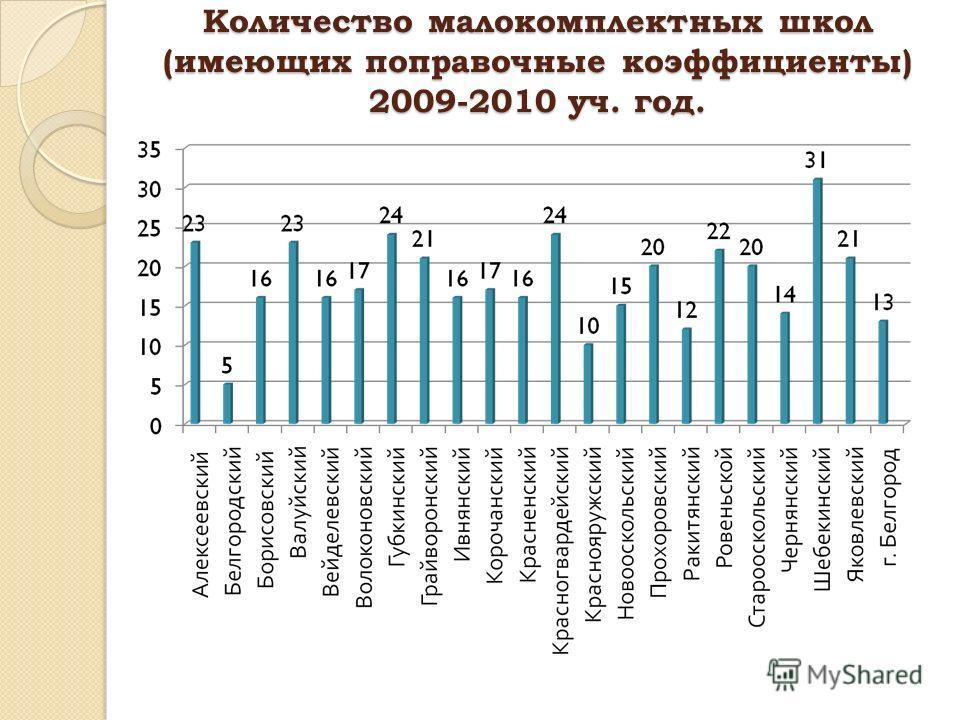 Количество малокомплектных школ (имеющих поправочные коэффициенты) 2009-2010 уч. год.