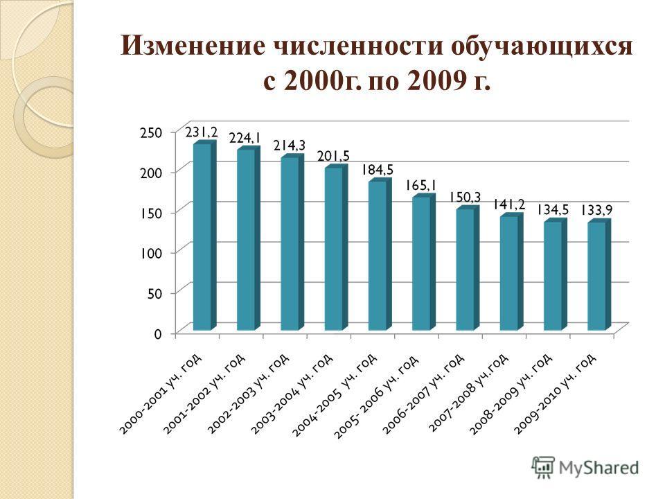 Изменение численности обучающихся с 2000г. по 2009 г.