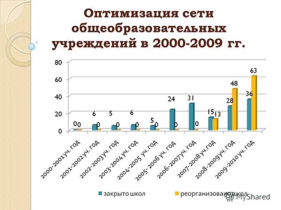 Оптимизация сети общеобразовательных учреждений в 2000-2009 гг.