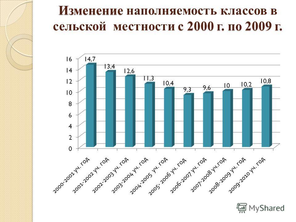 Изменение с 2000 г. по 2009 г. Изменение наполняемость классов в сельской местности с 2000 г. по 2009 г.