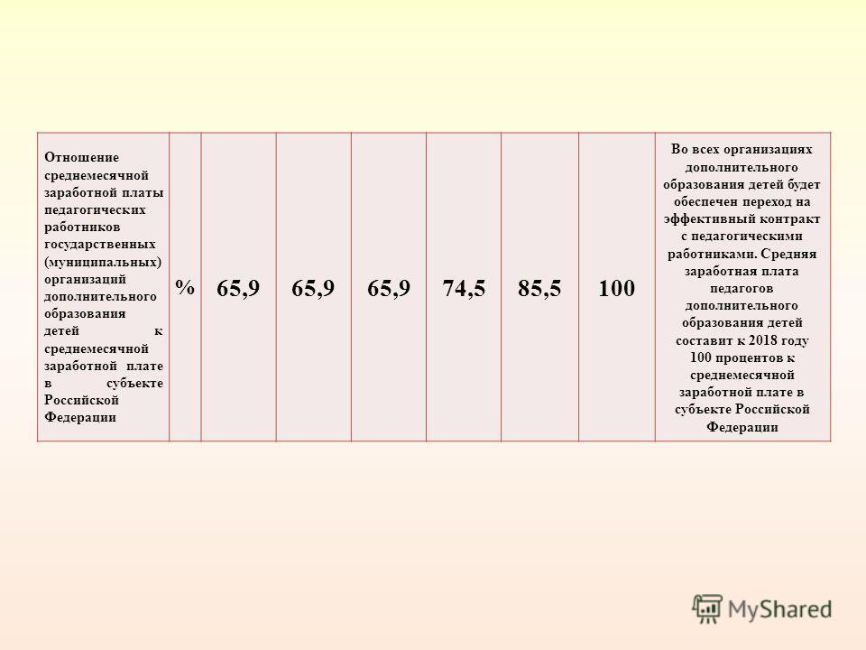 Отношение среднемесячной заработной платы педагогических работников государственных (муниципальных) организаций дополнительного образования детей к среднемесячной заработной плате в субъекте Российской Федерации % 65,9 74,585,5100 Во всех организация