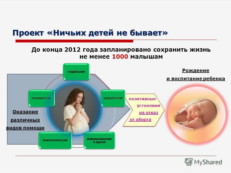До конца 2012 года запланировано сохранить жизнь не менее 1000 малышам позитивные установки на отказ от аборта Оказание различных видов помощи Рождение и воспитание ребенка Проект «Ничьих детей не бывает»