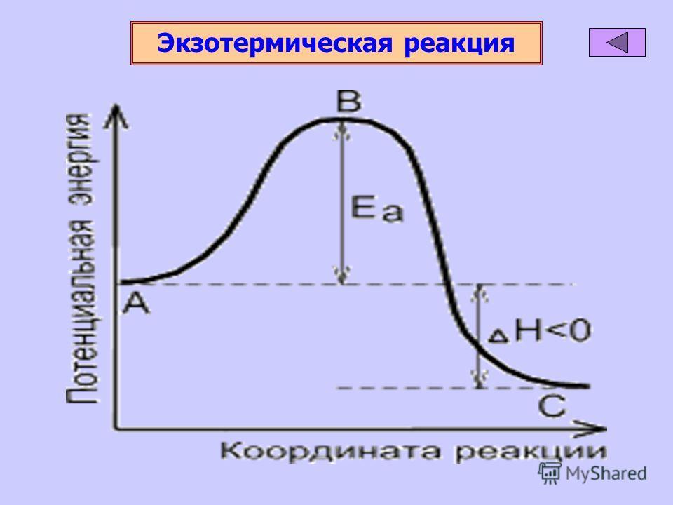 Экзотермическая реакция