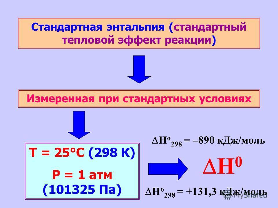 Стандартная энтальпия (стандартный тепловой эффект реакции) Измеренная при стандартных условиях Т = 25°С (298 К) Р = 1 атм (101325 Па) H 0 Н о 298 = +131,3 кДж/моль Н о 298 = –890 кДж/моль